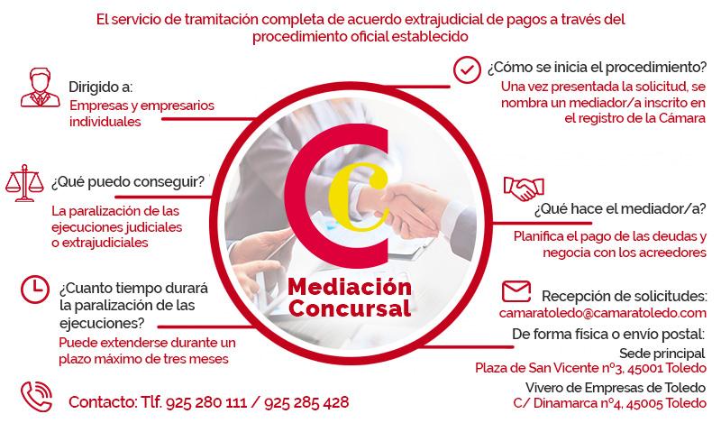 Servicio de Mediación Concursal de la Cámara de Toledo