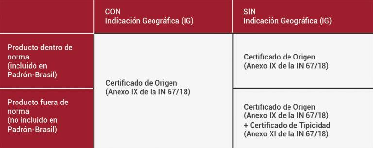 Certificación de origen y tipicidad de vinos y bebidas alcohólicas para Brasil